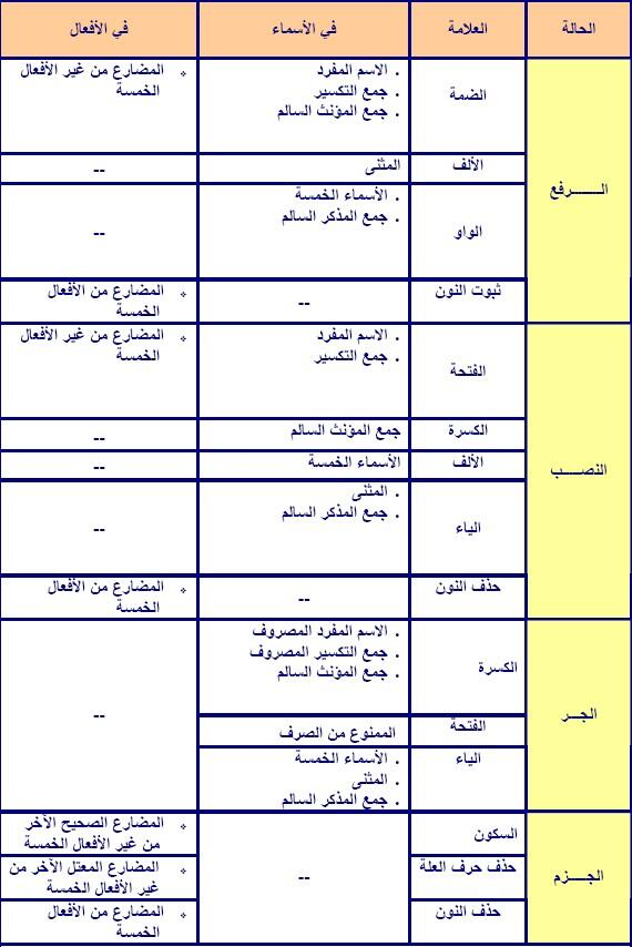 Uzivatel العربية كنز وعطاء Na Twitteru فوائد لغوية لغة الضاد لغتي هويتي غرد بصورة لغتي جدول علامات الإعراب الأصلية والفرعية Http T Co Ynwoaslbnt