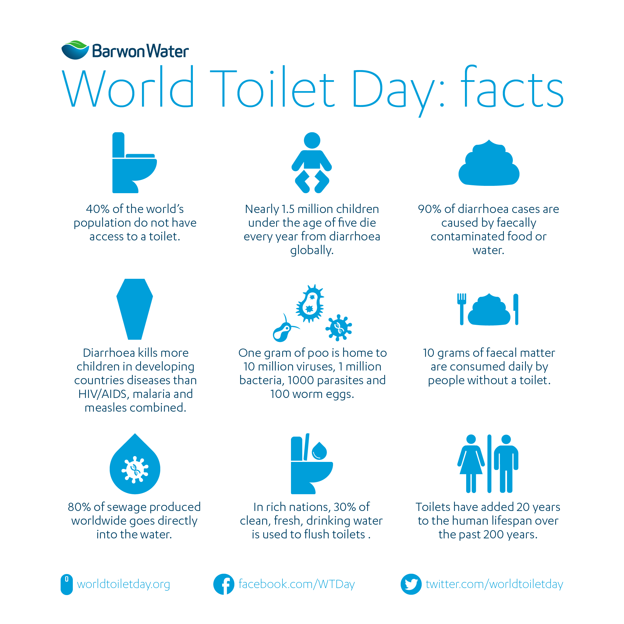 Twitter / BarwonWater: Today is World Toilet Day, ...