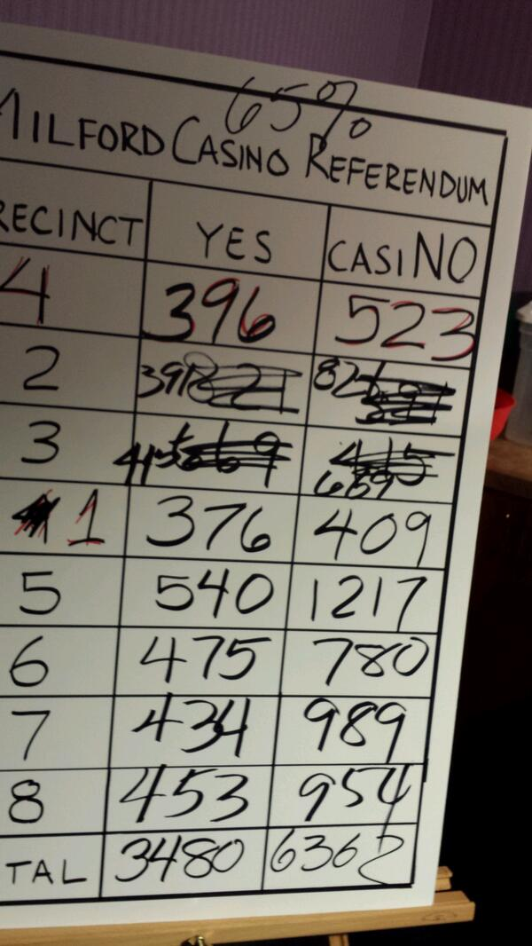 #macasino #milford goes down http://t.co/ALp97rzZwi