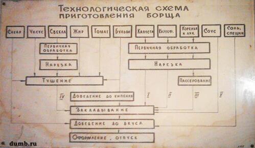 Схема приготовления киселя