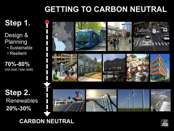 Mazria: Getting to carbon neutral is a 2 step process. First step: low-cost, no-cost planning & design strategies. http://t.co/Fjjfvud4jn