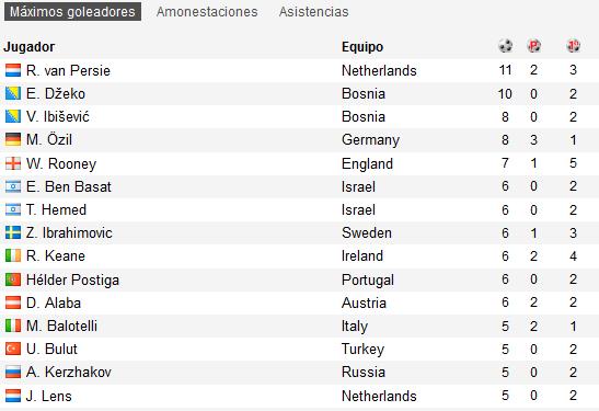 Tabla de goleadores de las rondas clasificatorias. ¿Dónde coño estaba Ronaldo cuando Portugal le necesitó? http://t.co/f68tnQLy7M