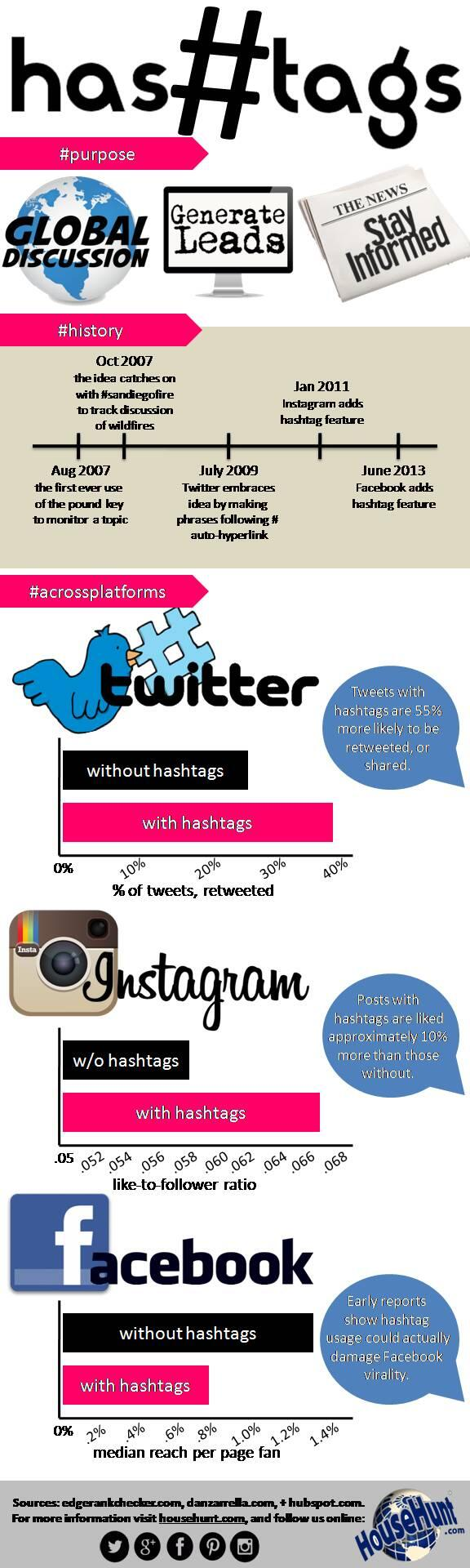 Twitter / HouseHuntAgents: Why Hashtags Are So ...
