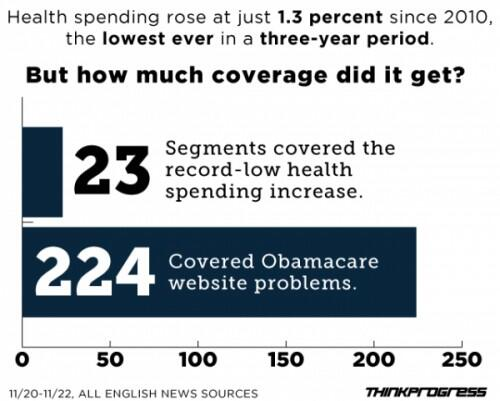 Chart showing news coverage of record low health care cost rises.  From ThinkProgress