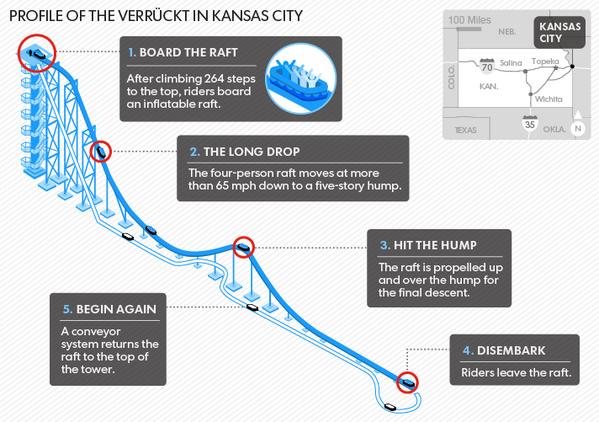 水上乐园:Verrückt 世界上最高的水滑梯 - 智汇国际 - 智汇国际的博客