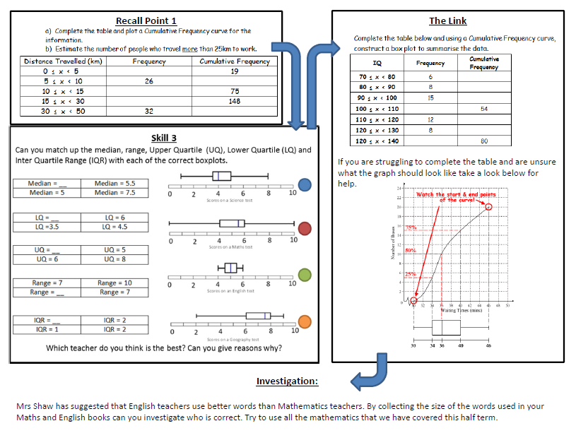 Scarimaths on Twitter Cumulative frequency and Box plots covered – Box Plot Worksheet