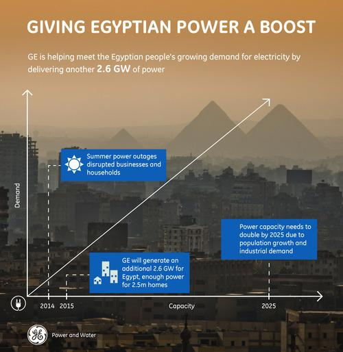 Lighting up #Egypt with 2.6 Gigawatts of power: http://t.co/0yYaGXjLQT @GE_PowerWater http://t.co/asKW1DZ8Y2