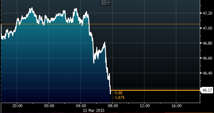 It's another ugly day for oil http://t.co/2m8il2XlYN http://t.co/InFiEsqR4y