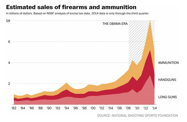 The gunmakers have been going gangbusters