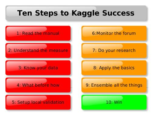 10 steps for success in Kaggle competitions