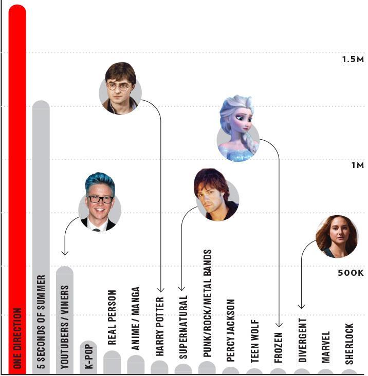 onedirection SOS popular fanfiction fandoms ranked wattpad