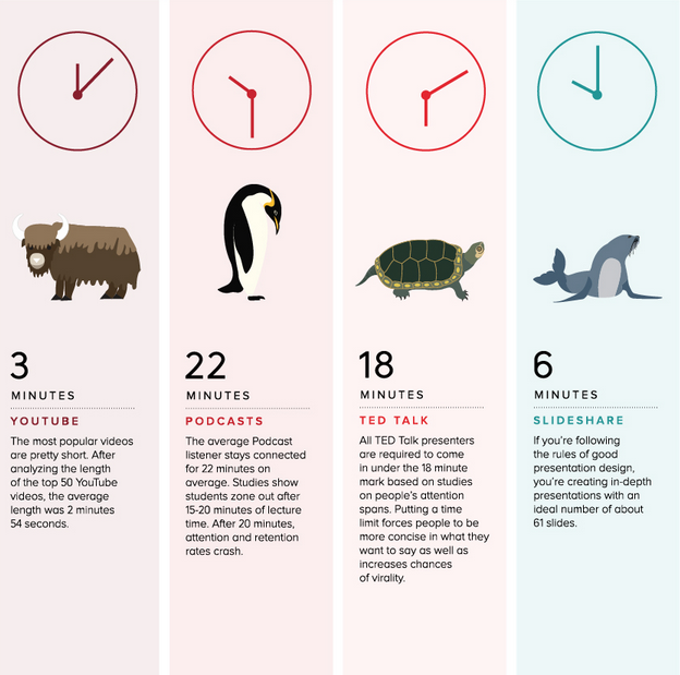 Infographic: The Optimal Length for Every Social Media Update and More http://t.co/0xXneDVqUG http://t.co/OGvKFgbU8E