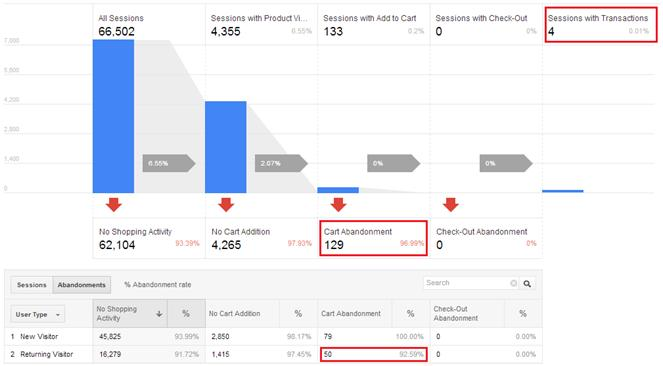 """Google Analytics: Tracking 4 Stages of Customer Interaction"" 