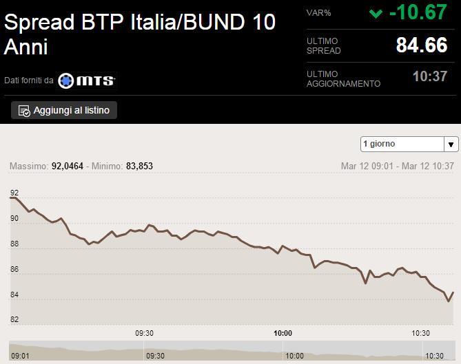 #Spread tra il Btp e il Bund ai minimi dal 2010, scende sotto i 90 punti base, ora a quota 84,66 #lavoltabuona http://t.co/dYUXtYOiEc