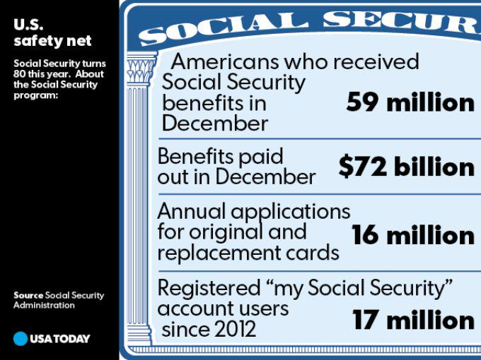 Social Security : Social Security USA highlights statistics