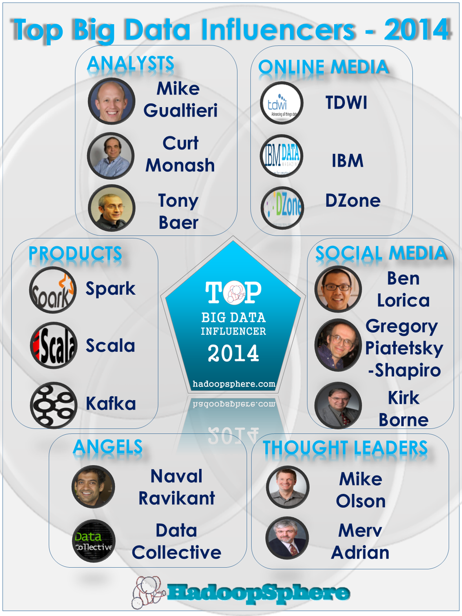 Top #BigData influencers 2014: Analysts, Products, Media