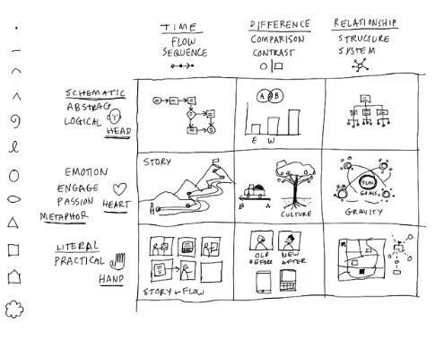 How to know what to draw, by @davegray http://t.co/4lYJzKKmQ7 http://t.co/Uml4O6b4j0