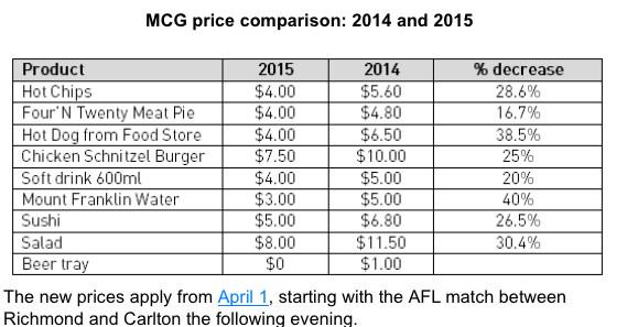 Here's a list of the @MCG revised food/drink prices. http://t.co/IfC4ypQKQK
