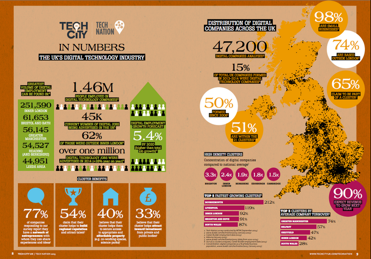 RT @TechCityUK: #TechNation in numbers: 1.46m employed in the UK's digital technology industry! Find out more: http://t.co/BYFFgPPgmN http:…