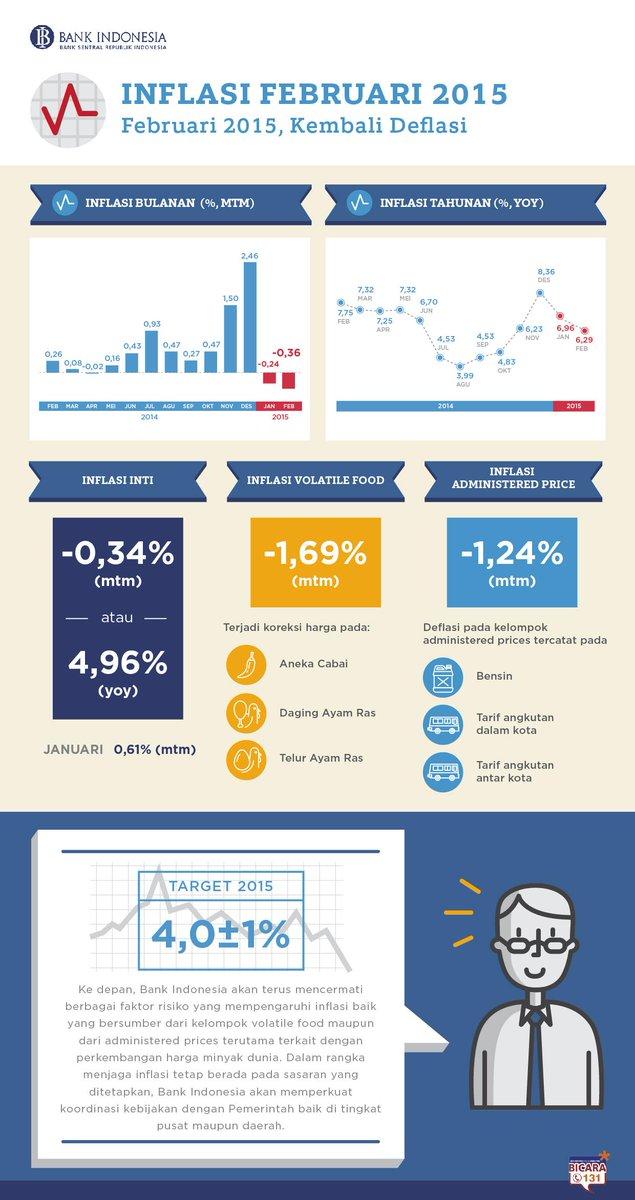 "Bank Indonesia on Twitter: ""Infografis : Inflasi Februari 2015 ..."