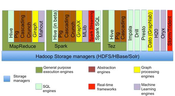 6 categories in the #Hadoop Ecosystem