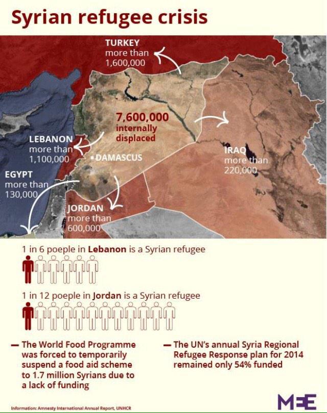 Casi medio pais ha tenido q dejar su hogar #Siria. Infografia de los desplazados internos y refugiados @MiddleEastEye http://t.co/JrMC1Tso3L