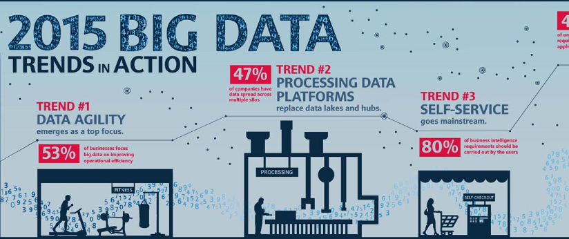 5 Important #BigData Trends to Watch: http://t.co/N8VL1QDCPs #marketing http://t.co/QWkZWdTXGU RT @marinkazitnik @ephette