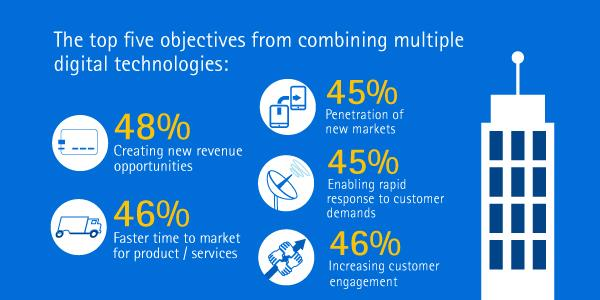 46% cited increased customer engagement as a major benefit from  #digitaltech. http://t.co/YvNAavqkpY #MWC15 http://t.co/8sGCwKf7tW