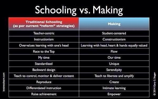 We believe children were born to build. Check out the pros of making vs traditonal schooling. http://t.co/9GEfdhcsg4 @garystager