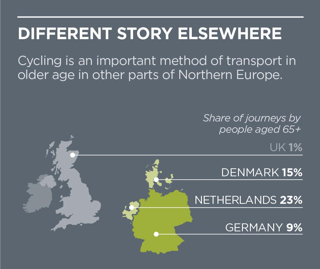 Just 1% of journeys by over 65s in Britain are by bike. Not so elsewhere. via @cycle_boom http://t.co/Bn7T9YLB6r