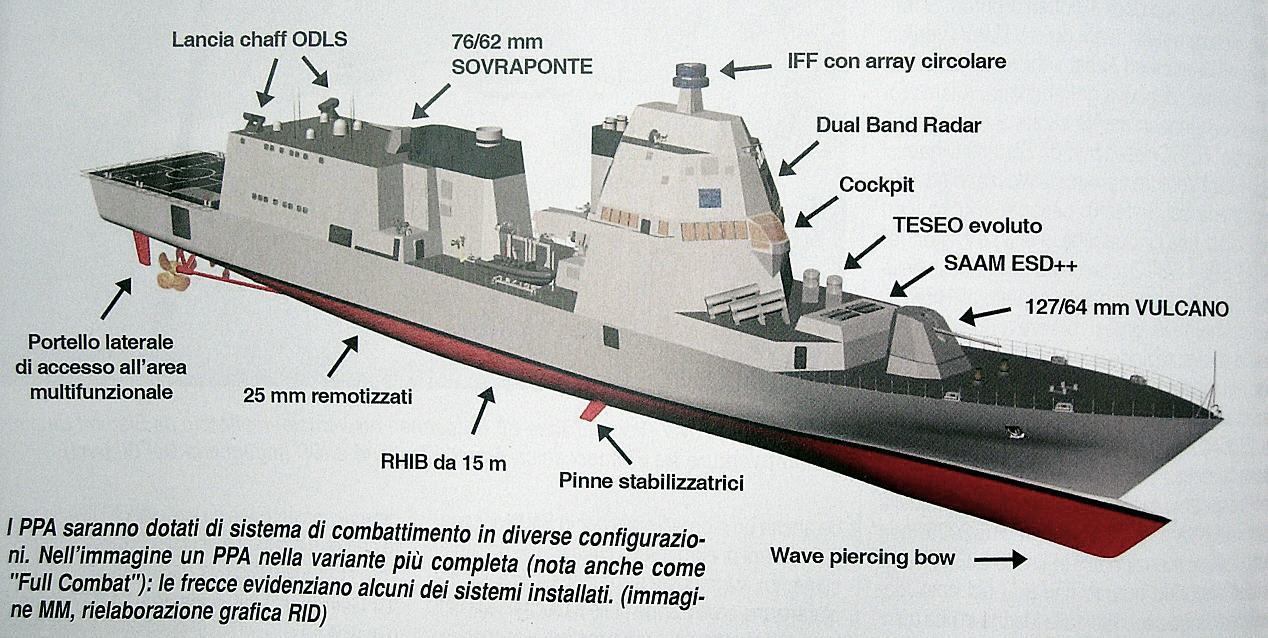 Naval Analyses On Twitter Quot Fincantieri S Ppa Offshore