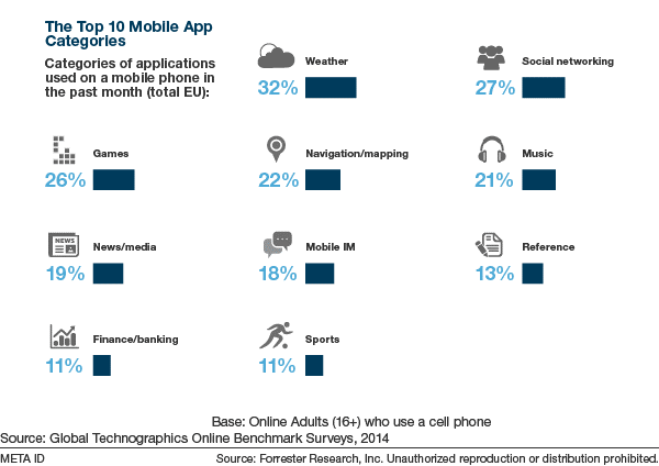 Mobile app usage by EU consumers dominated by weather (32%), social (27%), games (26%). #mobilemindshift #MWC15 http://t.co/o52mhmS18t