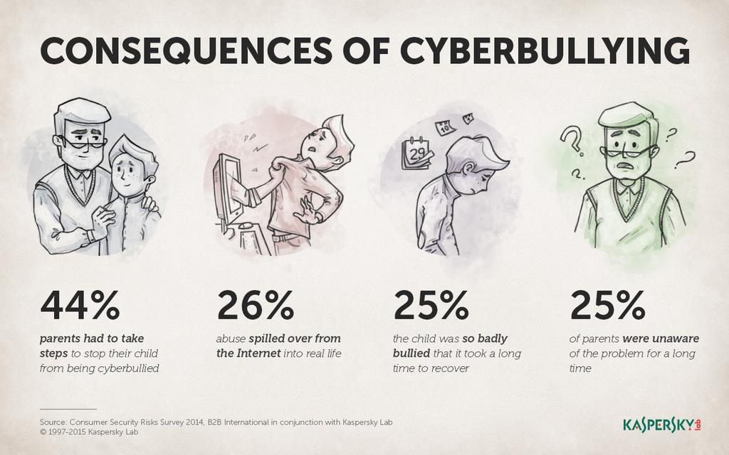 Kaspersky Lab On Twitter Quot What Are The Consequences Of