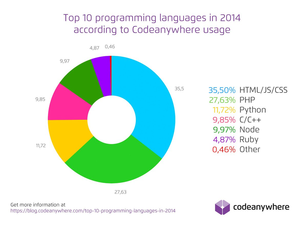James w on twitter codeanywhere top langs pie chart is a bit james w on twitter codeanywhere top langs pie chart is a bit misleading at first given ca doesnt support all popular languages including java nvjuhfo Image collections