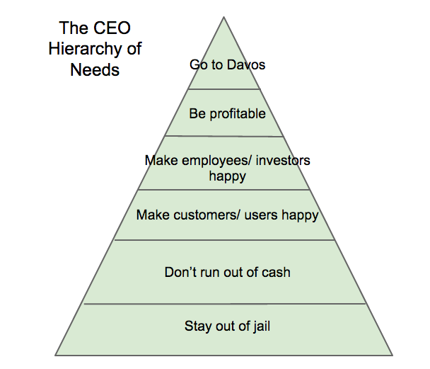 The CEO Hierarchy of Needs: http://t.co/39EsXEPbVB http://t.co/Bmm809WUXq