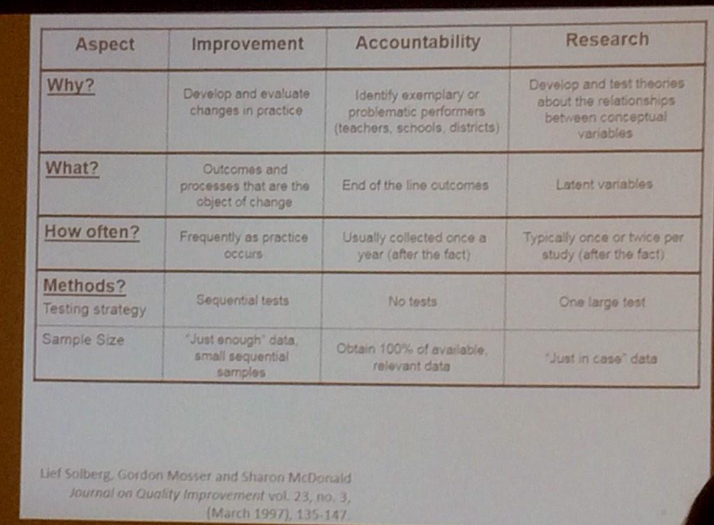 Differences among measures for improvement, accountability, and research. #CarnegieSummit http://t.co/0BEZzL9JAT