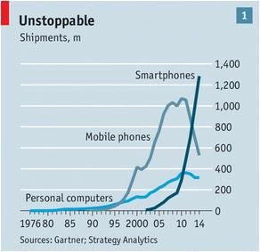 Economist says 1k smartphones ship every 21 seconds, 4b users by end of decade http://t.co/t3RCa5BxFE via @EconUS http://t.co/a5UkfuDB3h