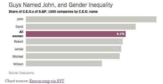 "More large companies run by men named ""John"" than by women http://t.co/q10slUdz0U rt @msfoundation #genderequity whoa http://t.co/75JSWazY2K"