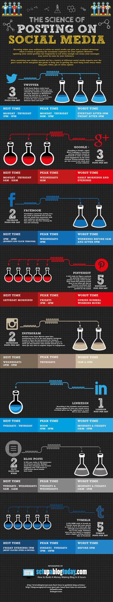 RT @Timothy_Hughes: The Science Behind Social Media Posting [INFOGRAPHIC] #smlondon http://t.co/WWj6TDKP7n #Socialselling #Socialmedia http…