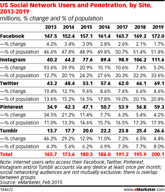 Instagram will top 100 million users by 2018.  Remains fastest growing social network.  #PRthinking @eMarketer http://t.co/Flvj4wE1YT