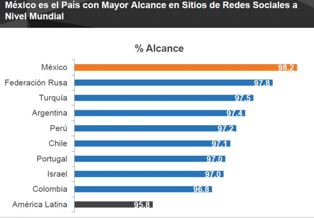 R1.   Lista de países con mayor alcance en RRSS #somechates http://t.co/IIRvAewtVb http://t.co/lSTl6l7Syl
