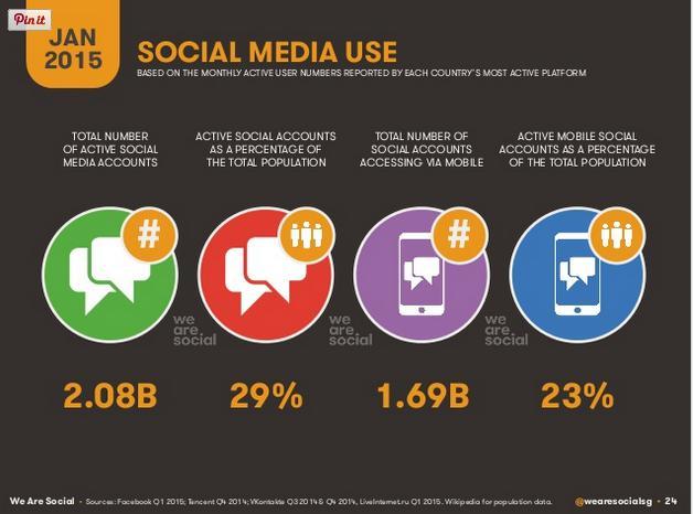 R1. Cifras mundiales de uso Social Media via @wearesocialsg #somechates http://t.co/0JAwYrDsxb