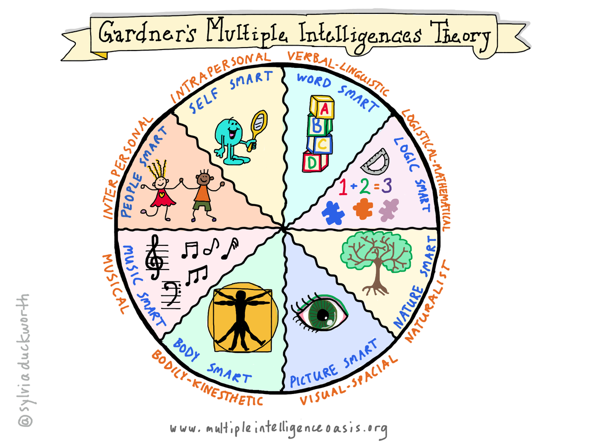 the realization of gardner s multiple intelligences Read more about multiple intelligences, and explore sample activities related to different intelligence types.