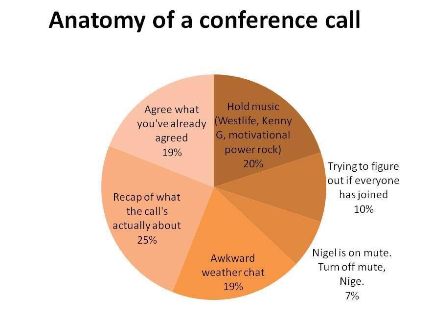 Wk Amsterdam On Twitter Conference Call Pie Chart So True