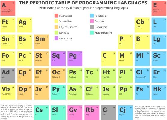 essay in different programming languages This kind of a semantic of any language explains how & when the different the evolution of computer programming languages essay computer programming languages.