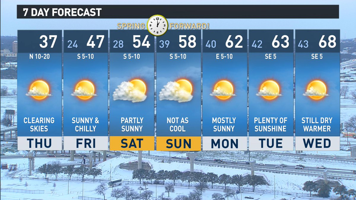 Tired winter DFW day forecast spring weather returning time