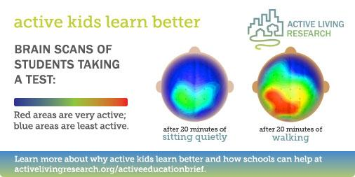 How Kids Learn Better By Taking >> Activelivingresearch On Twitter Brain Scans Of Students Taking