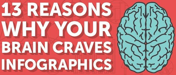 An infographic about infographics: 13 reasons why we crave visual information- http://t.co/LIA5Xb5lw2 http://t.co/0xfXN9yN55