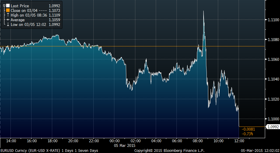 *EURO WEAKENS BELOW $1.10 FOR FIRST TIME SINCE SEPTEMBER 2003 http://t.co/1guOgZMKr9