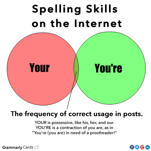 How to do proofreading